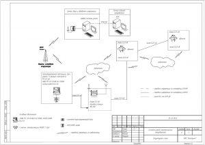 структурная схема АСКУЭ для снт