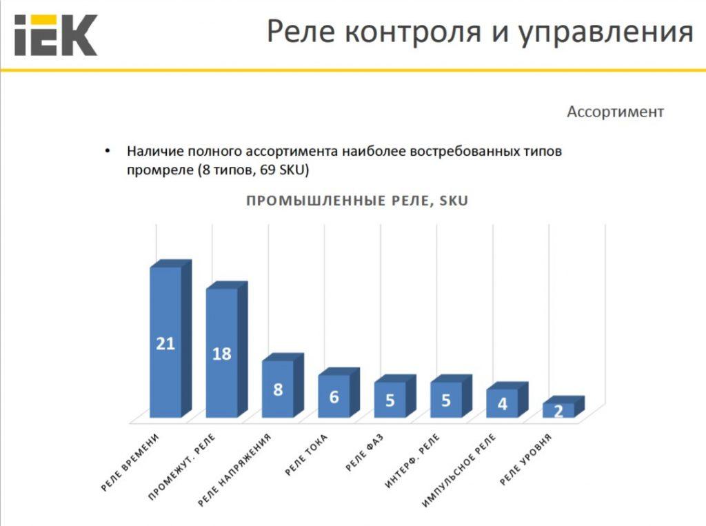 Доля произведенного количества реле напряжения среди всех реле управления и контроля