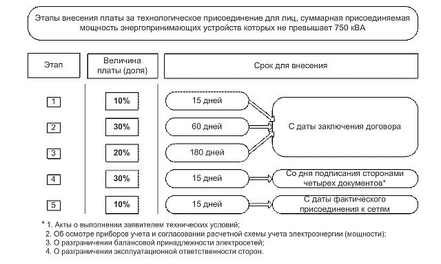 Этапы оплаты за технологическое присоединение (подключение электричества)